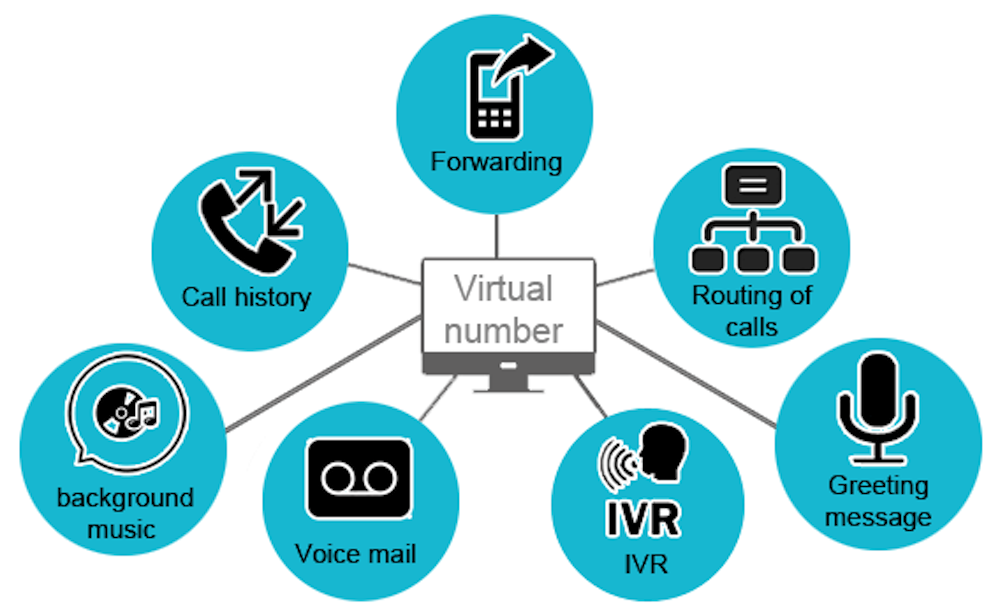 Are Virtual Numbers a Viable Replacement for Traditional Phone Numbers?